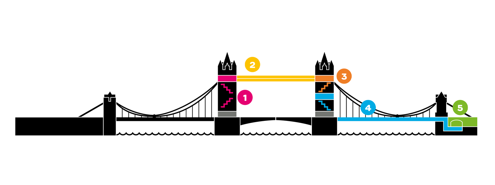 Map showing the visitor journey inside Tower Bridge